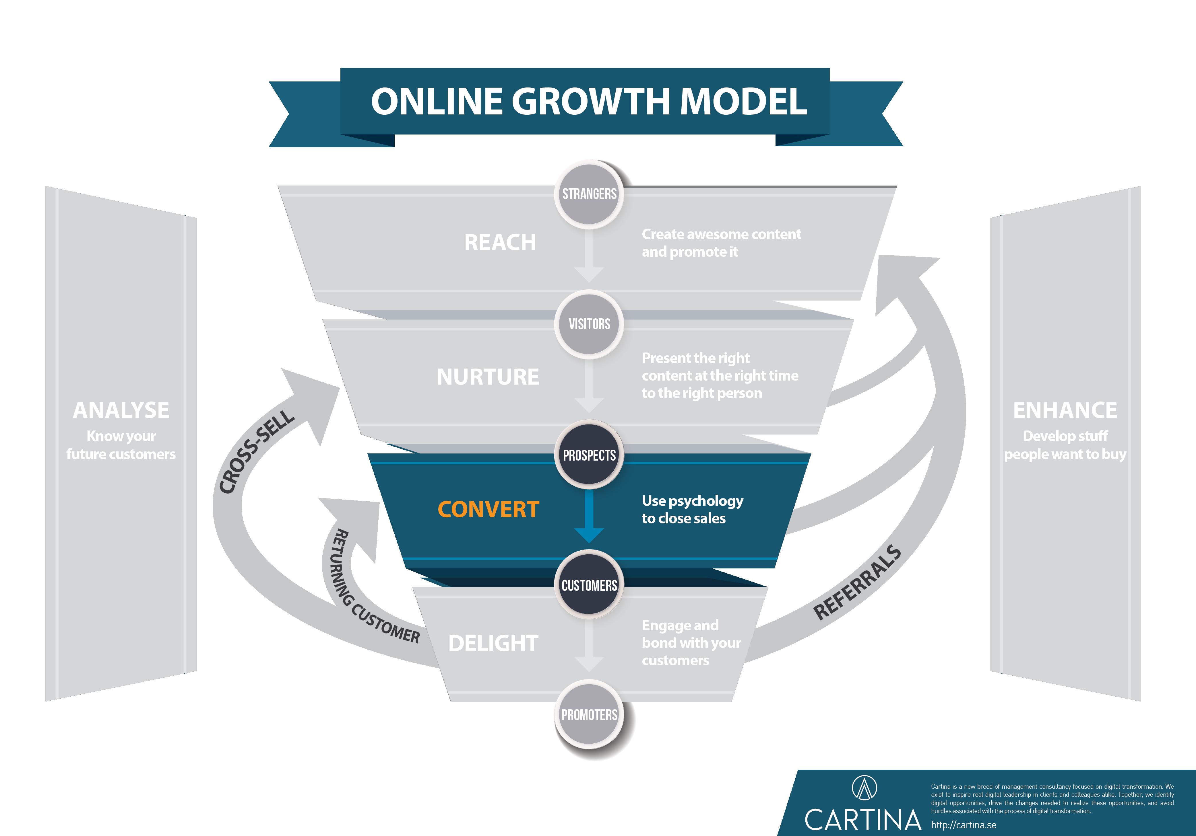 Growth model - Convert step