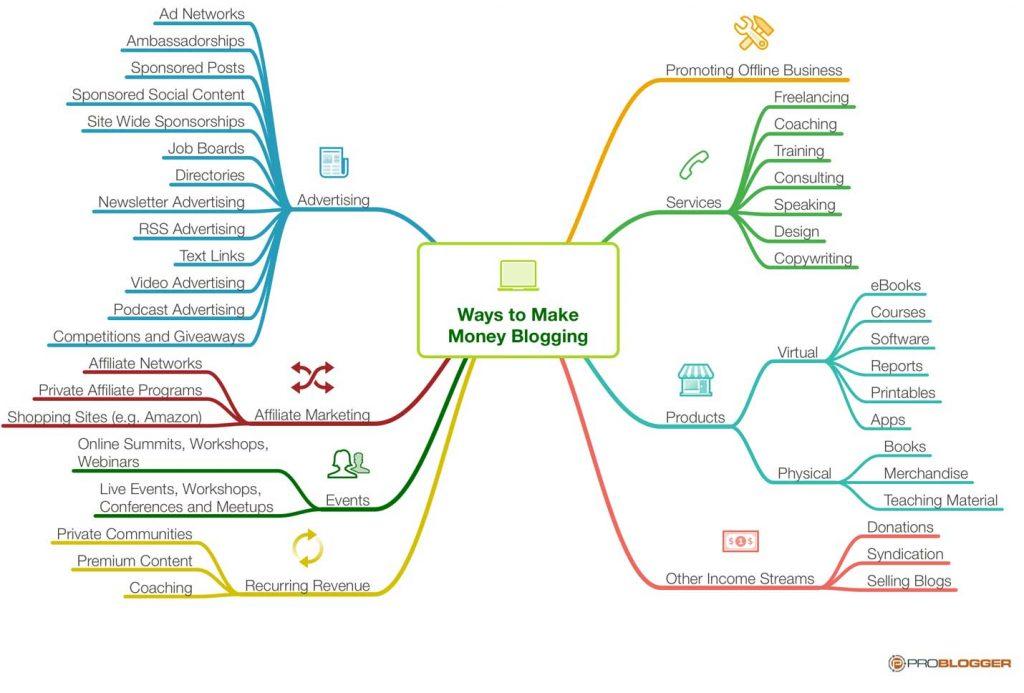 How to Make Money Blogging mindmap