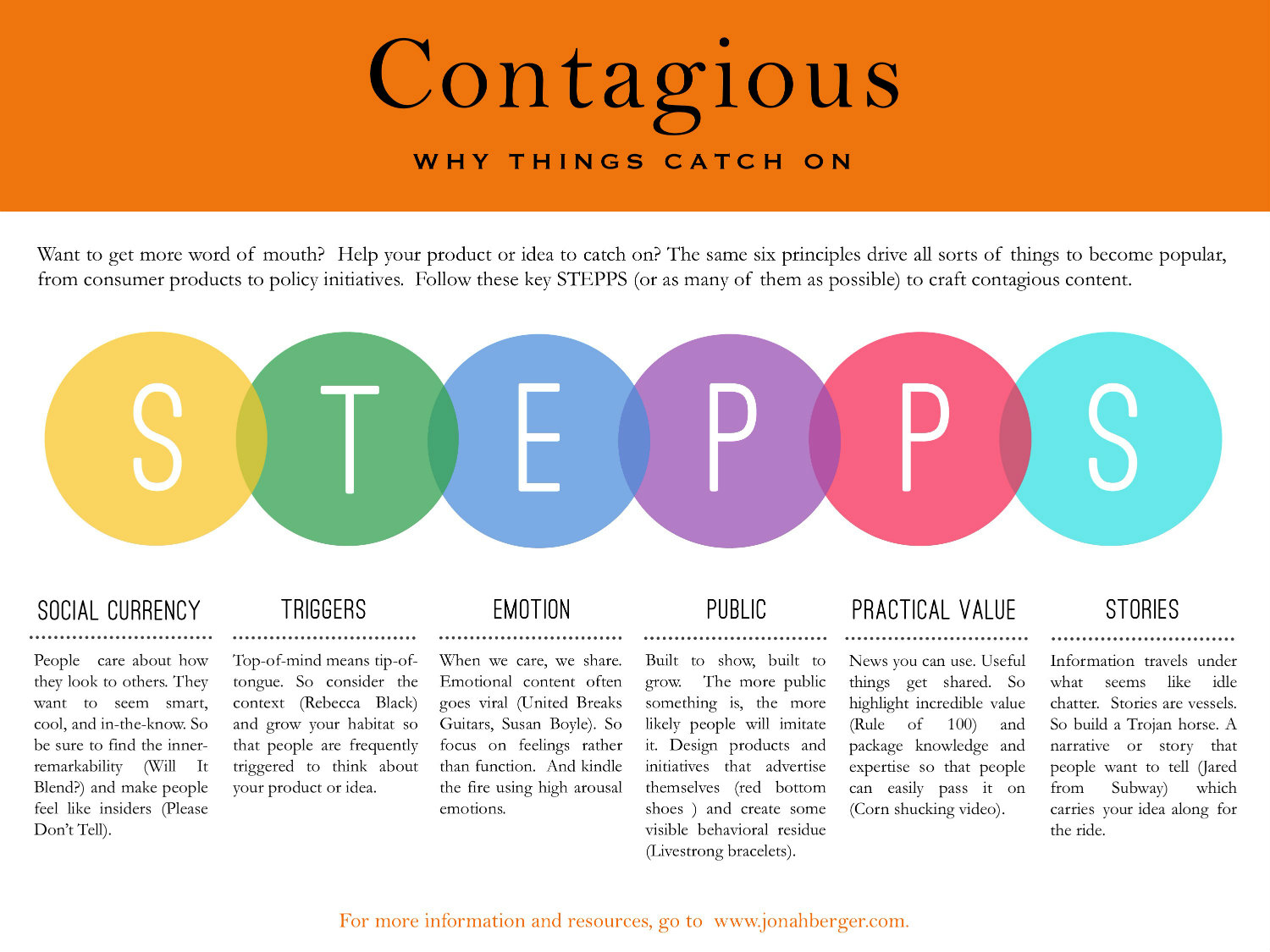 Contagious Framework STEPPS by Jonah Berger
