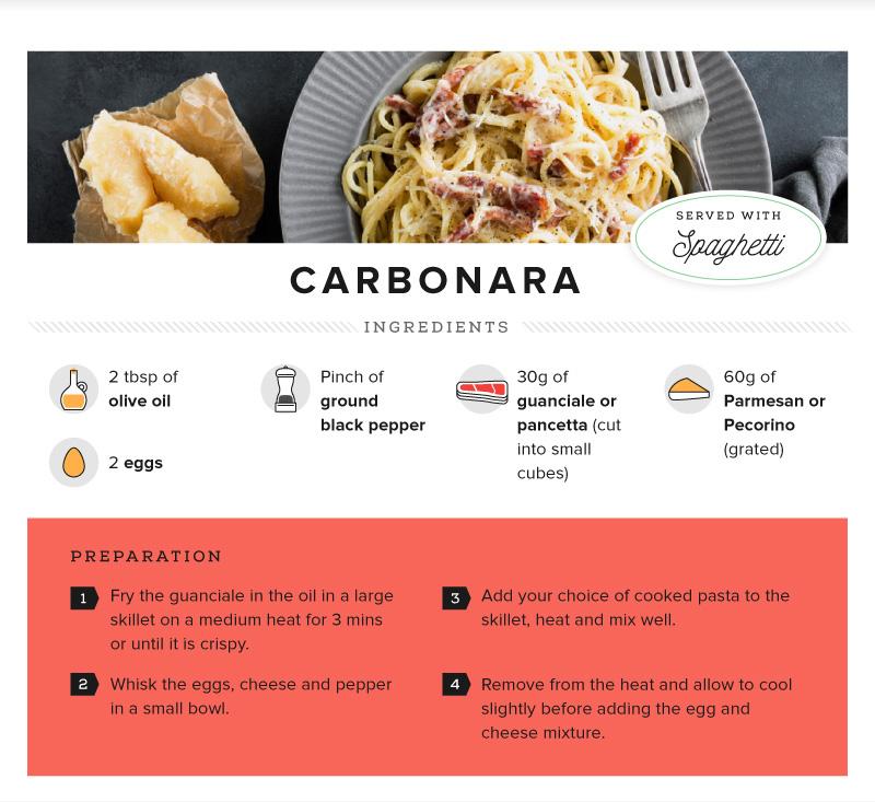 Recipe - Pasta Carbonara