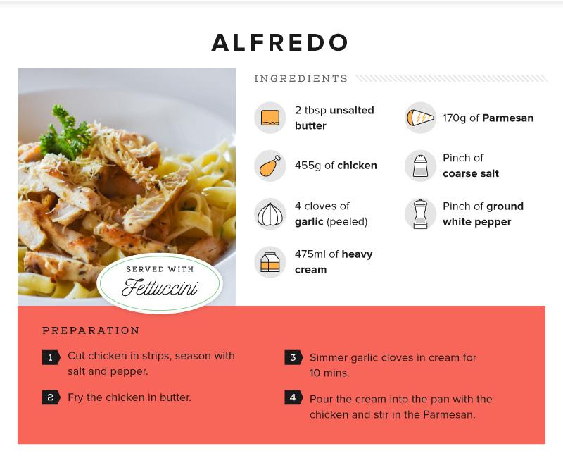 Recipe - Fettucine all'Alfredo