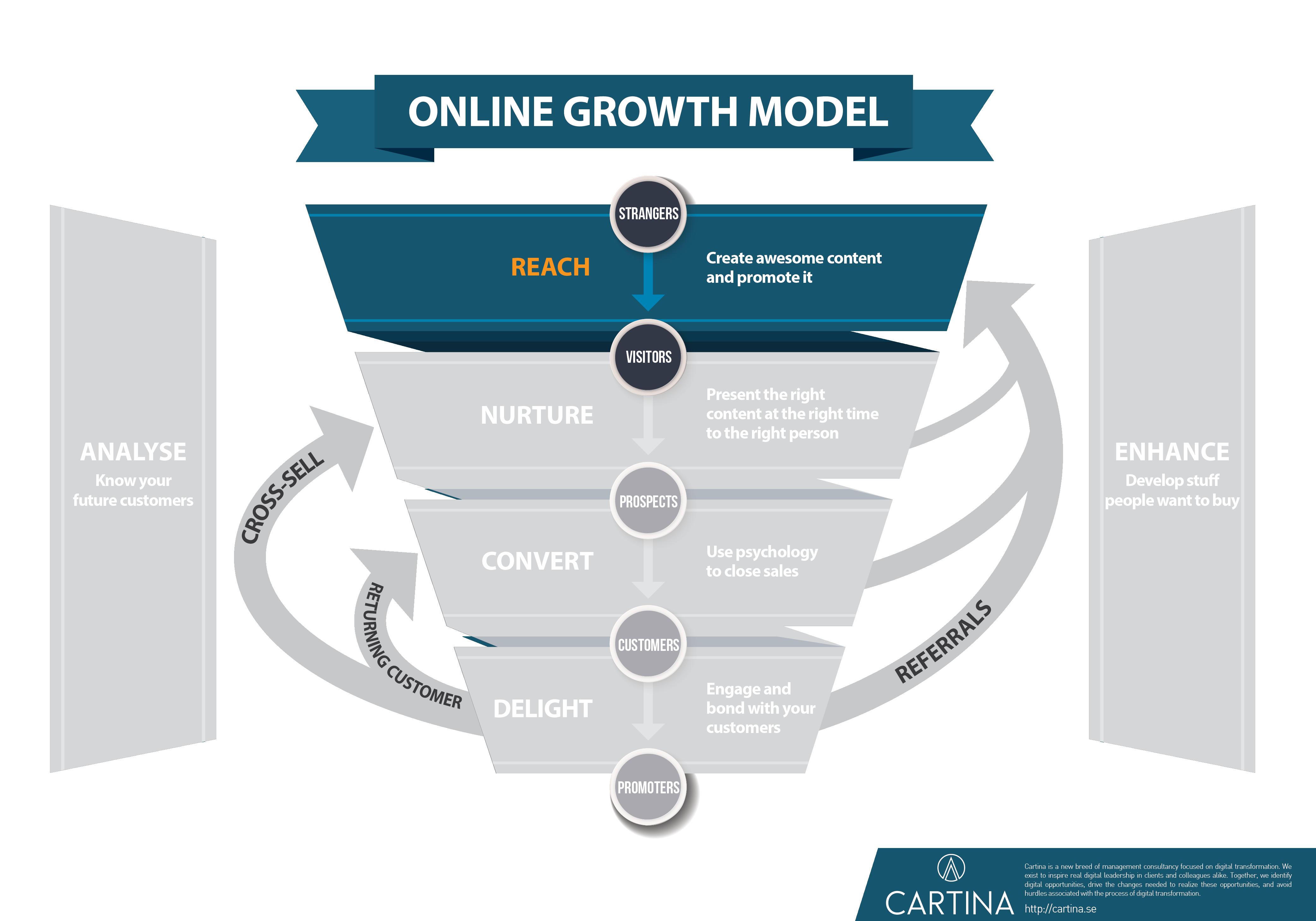 Growth model - Reach step