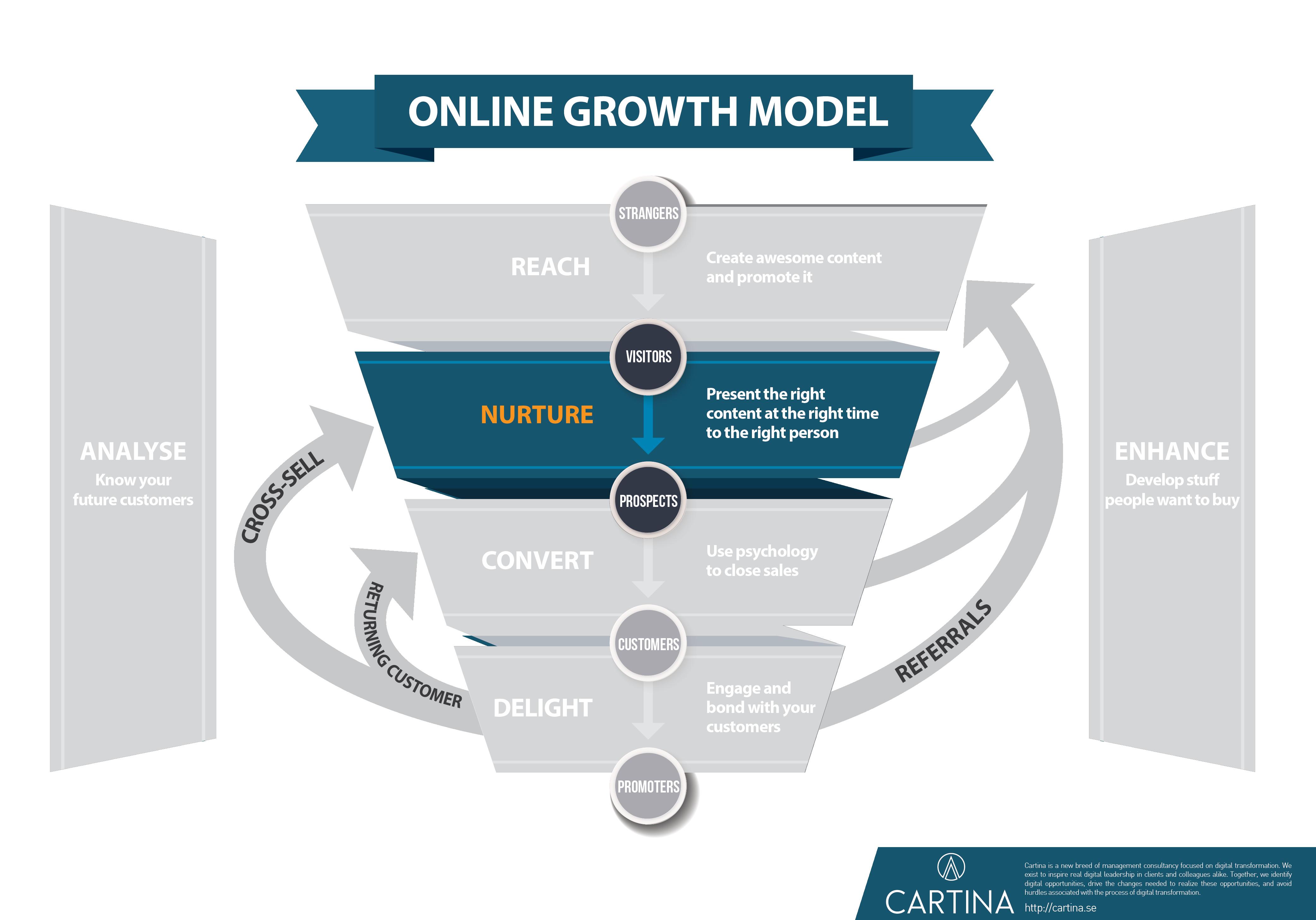 Growth model - Nurture step