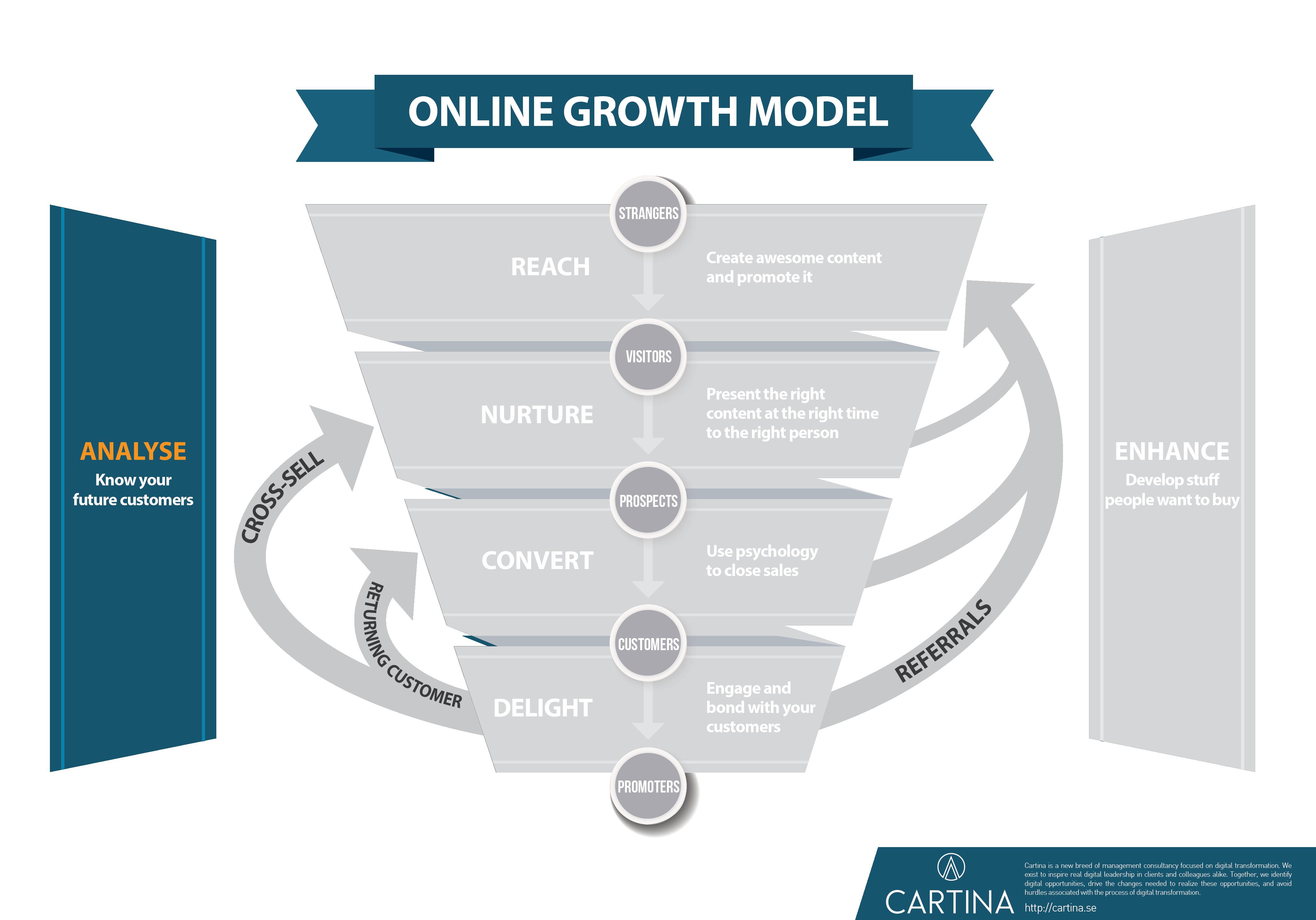 Growth model - Analyze step