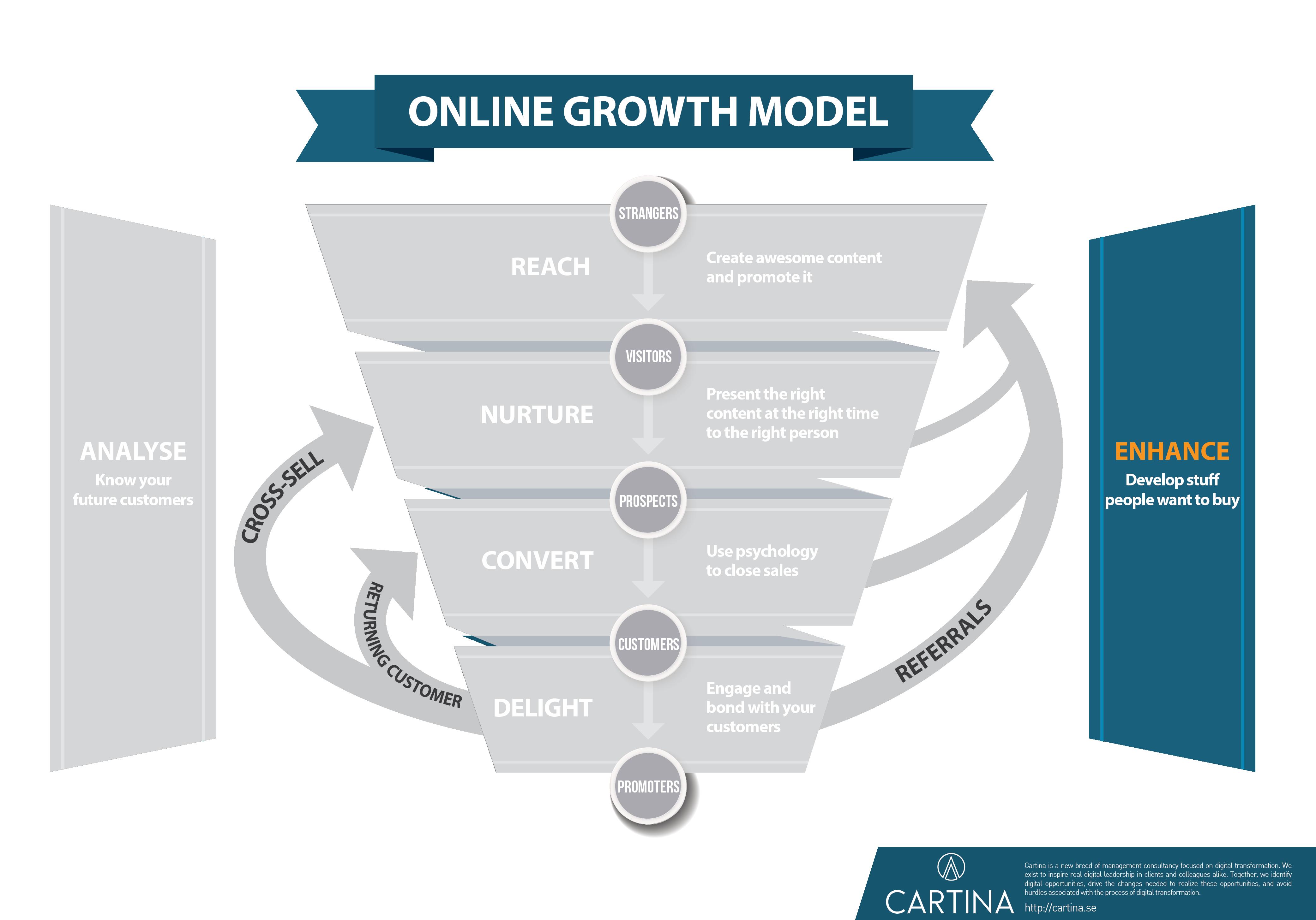 Growth model - Enhance step