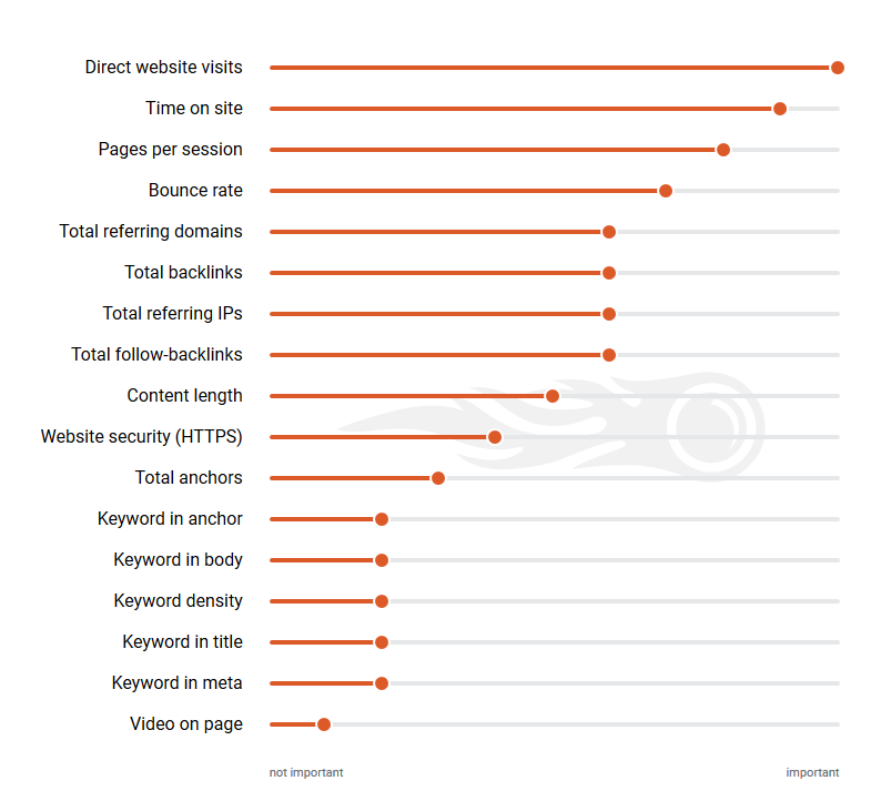 17 of the most Prominent Google Ranking Factors and how they compare to each other - by SEMrush