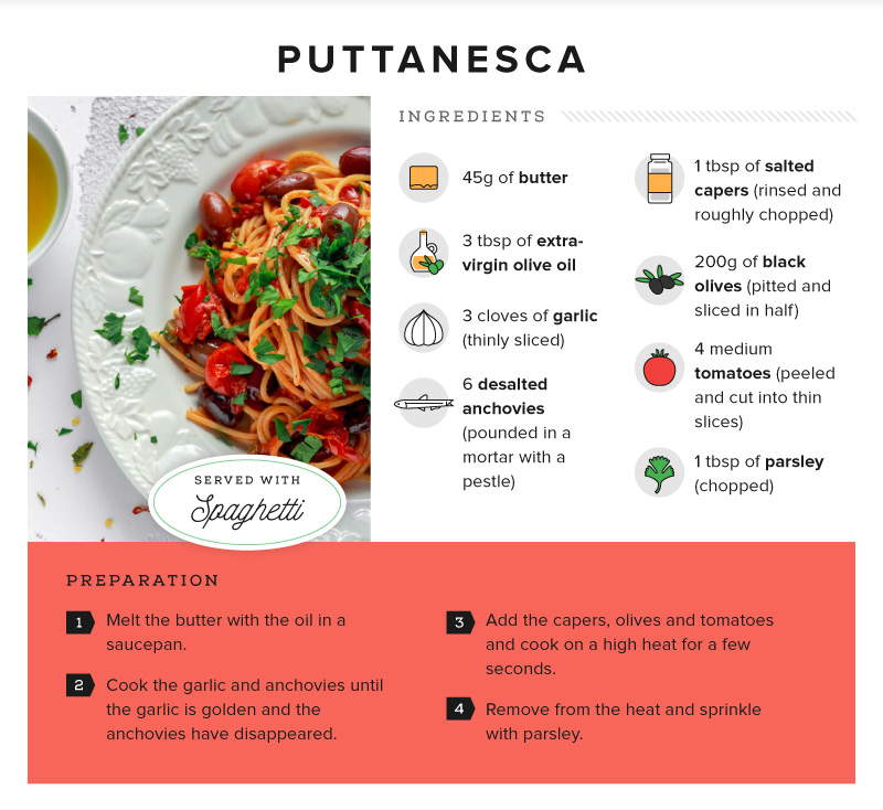 Recipe - Pasta Puttanesca