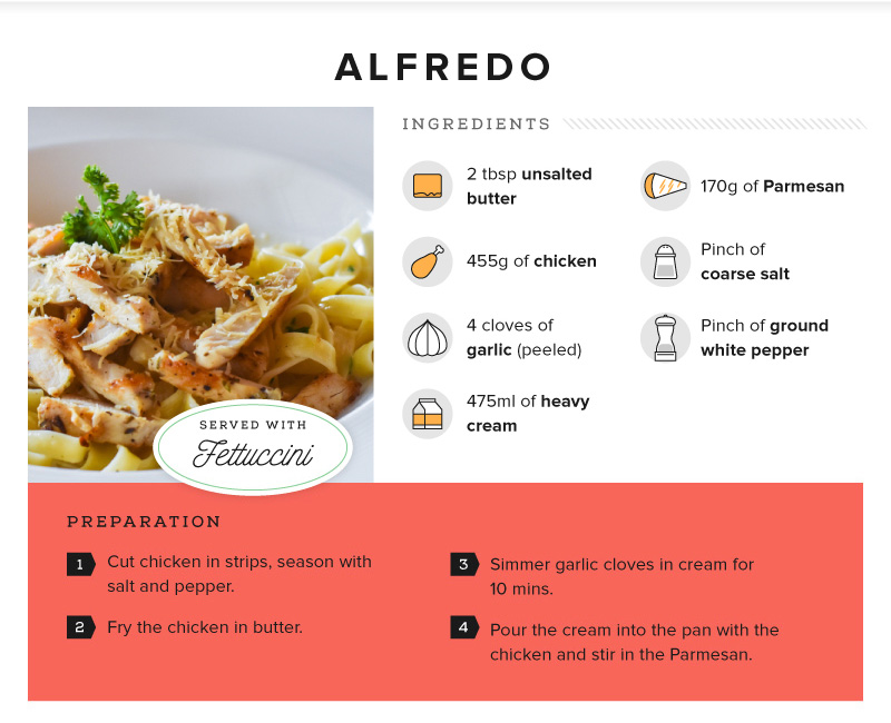 Recipe - Fettucine all'Alfredo