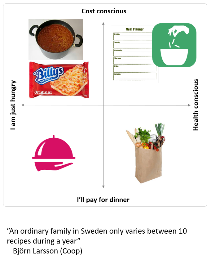 Four fielder Ingredient Matcher - Cost and health