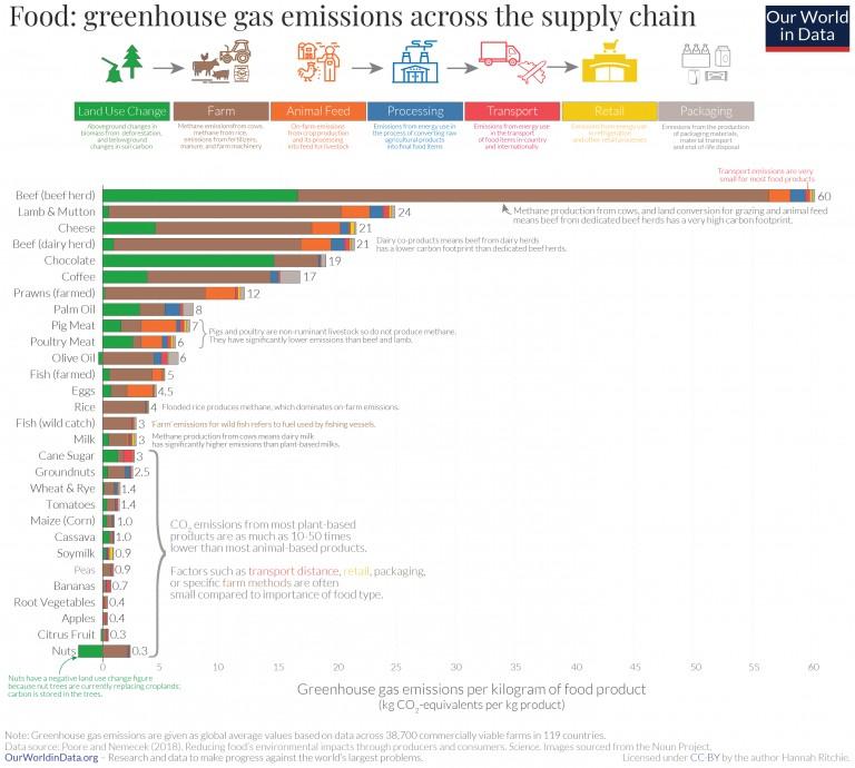Fördelning av utsläpp längs med matens livscykel