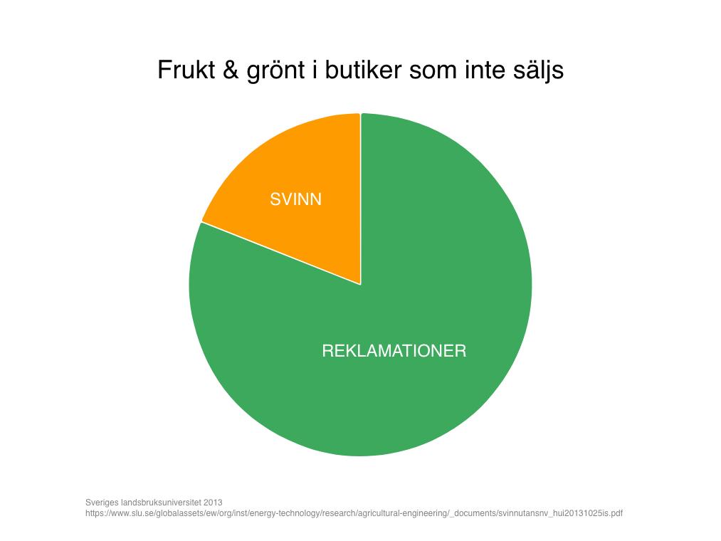 Frukt och grönt i butik som inte säljs