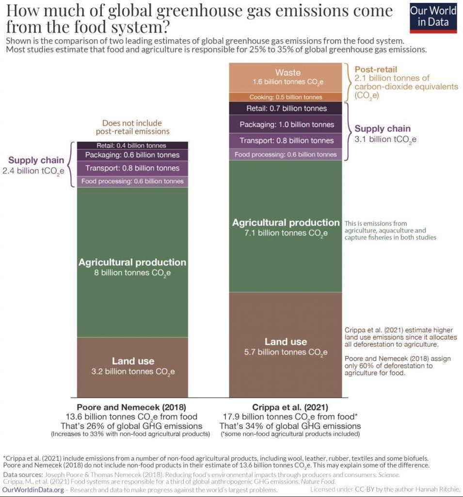 Hur mycket av världens utsläpp kommer från matsystemet