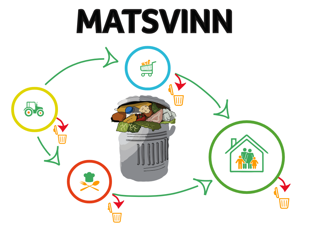 Matsvinn - den stora guiden