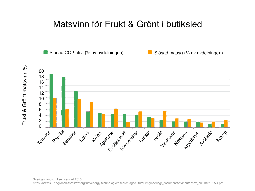 Matsvinn för Frukt & Grönt i butiksled