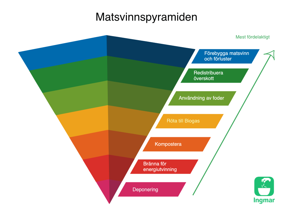 Matsvinnshierarkin