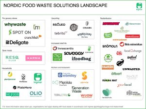 Nordic food waste solutions landscape cover